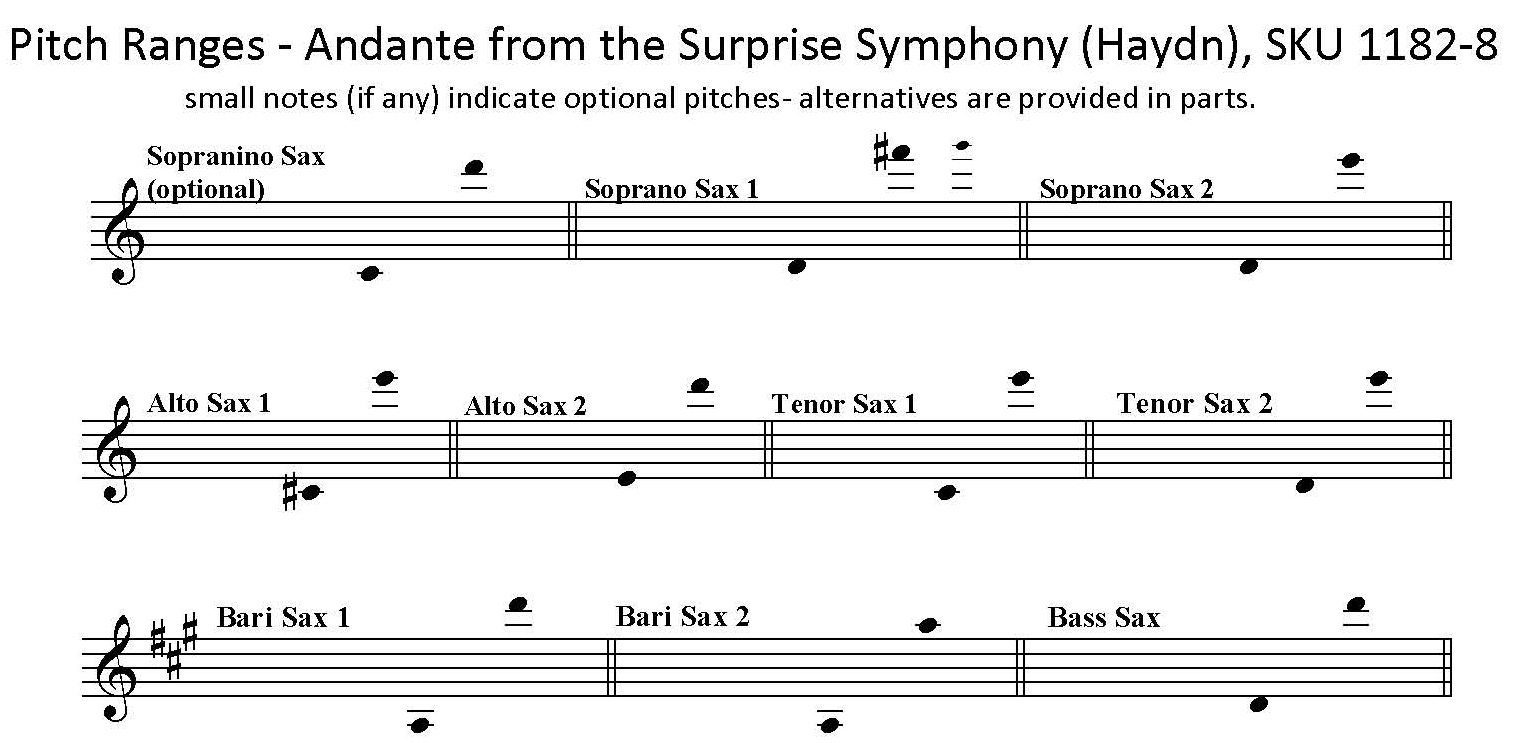 Andante from the Surprise Symphony No. 94 by Haydn for Saxophone Octet or saxophone choir.