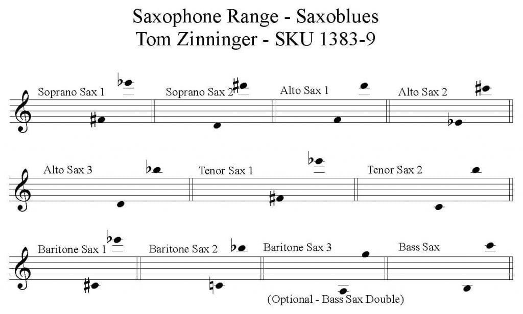 Saxoblues by Tom Zinninger for Jazz Saxophone Orchestra